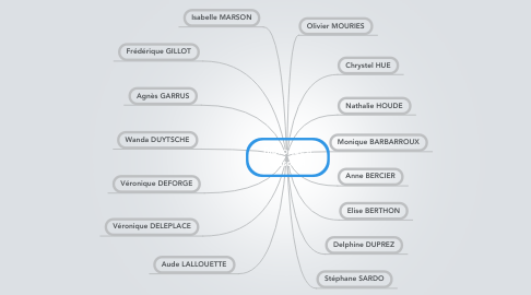 Mind Map: Biblioquest Saison 4