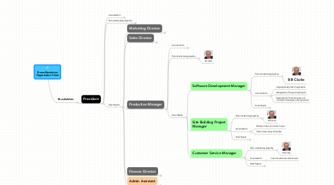 Mind Map: PromoRevolution Organization Chart