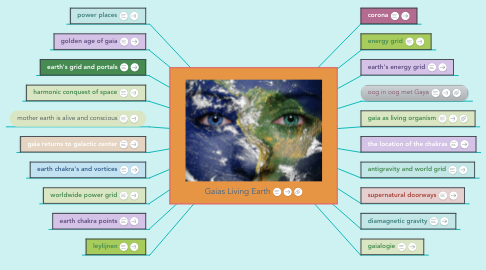 Mind Map: Gaias Living Earth
