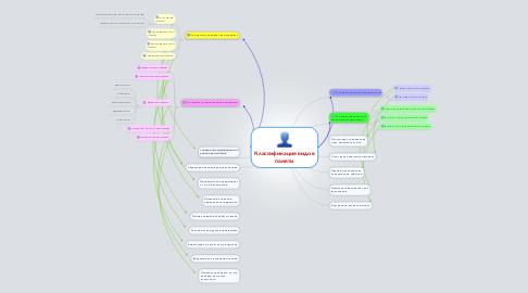 Mind Map: Классификация видов памяти