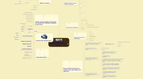 Mind Map: ДИСТАНЦИОННОЕ ОБРАЗОВАНИЕ В НАЧАЛЬНОЙ ШКОЛЕ