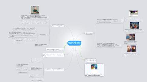 Mind Map: Системы управления учебным процессом