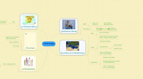 Mind Map: L'Edat Antiga