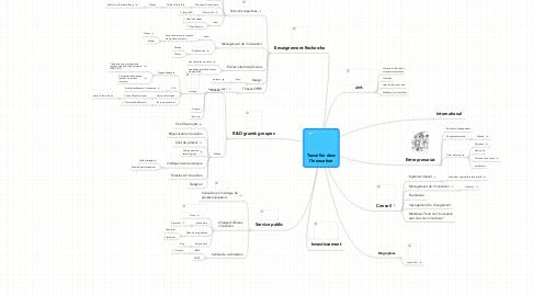 Mind Map: Travailler dans l'Innovation
