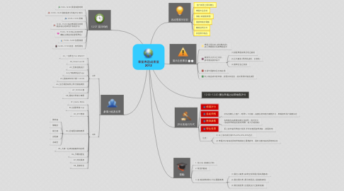 Mind Map: 畢業專題成果展 2012