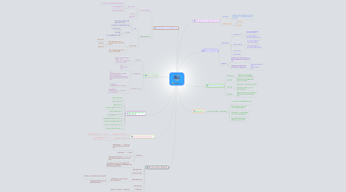 Mind Map: Tin học 11