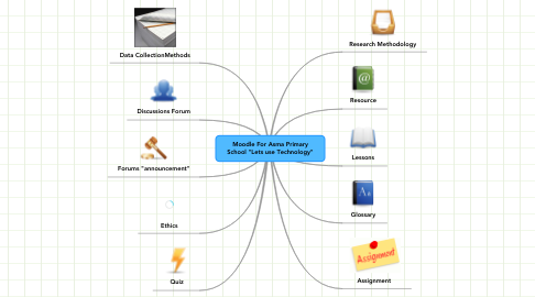 "Mind Map: Moodle For Asma Primary School ""Lets use Technology"""