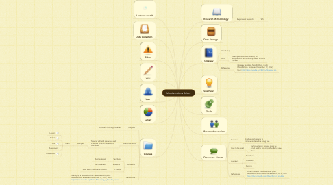 Mind Map: Moodle in Asma School