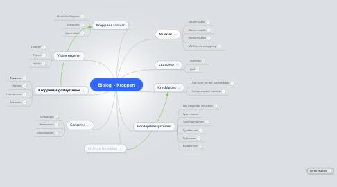 Mind Map: Biologi - Kroppen