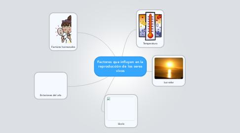 Mind Map: Factores que influyen en lareproducción de los seresvivos