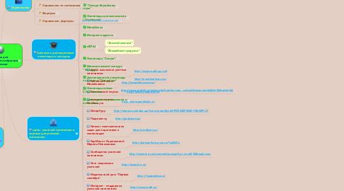 Mind Map: Ресурсы длядистанционного обученияматематике