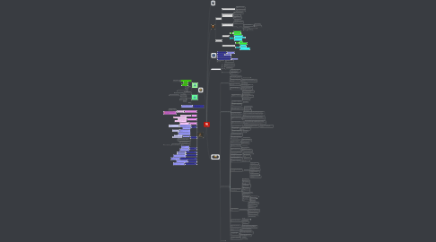 Mind Map: Asthma