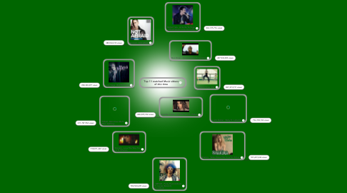 Mind Map: Top 11 watched Music videos of ALL time
