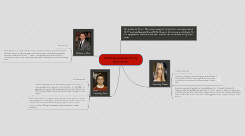 Mind Map: The target audience for my opening clip.
