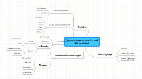 Mind Map: Veranstaltungsorganisation und Bühnentechnik