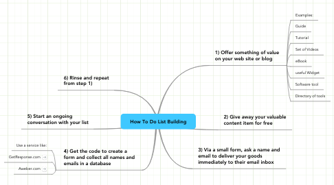 Mind Map: How To Do List Building