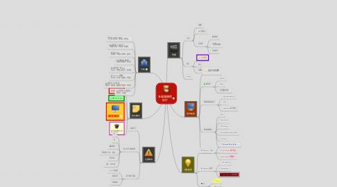 Mind Map: 多媒體課程 拍片