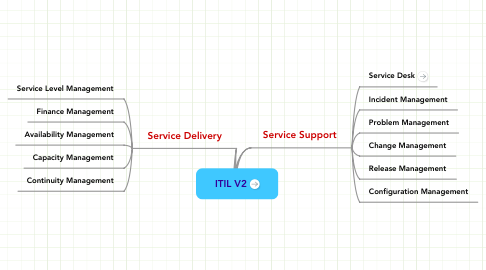 Mind Map: ITIL V2