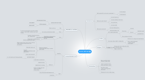 Mind Map: Innostu AVO:sta!