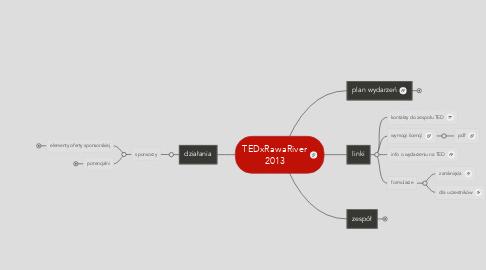 Mind Map: TEDxRawaRiver 2013