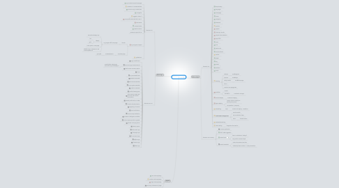 Mind Map: GG features