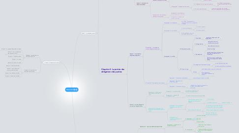 Mind Map: Droit Civil