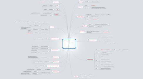 Mind Map: Glándulas Endocrinas