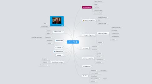 Mind Map: iPad & LD