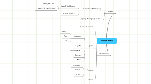Mind Map: Akshar Amrit