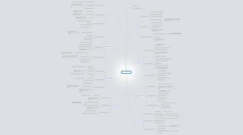 Mind Map: Miranda Rivers
