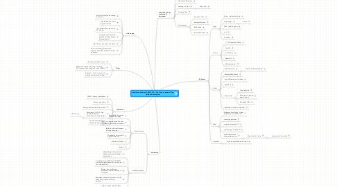 Mind Map: Multitouch Research 2009/2010 - David van Leeuwen