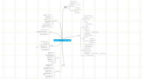 Mind Map: Multitouch Research 2009/2010 - David van Leeuwen