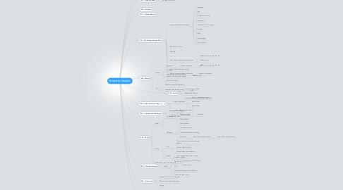 Mind Map: Timeline for Vampires.
