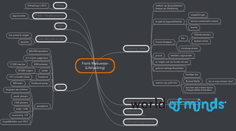 Mind Map: Frank Meeuwsen (Lifehacking)
