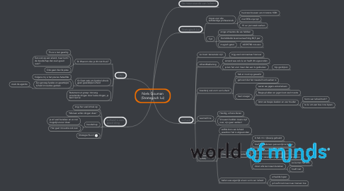 Mind Map: Niels Gouman (Strategisch lui)