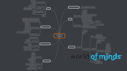 Mind Map: Marten Nubé (Digitalis)