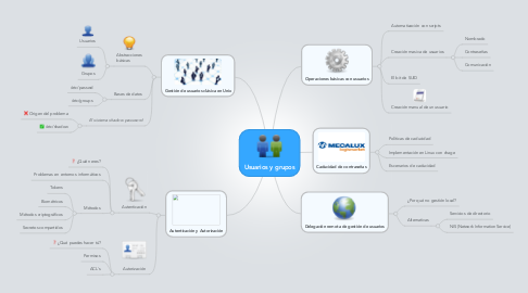 Mind Map: Usuarios y grupos