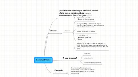 Mind Map: Constructivisme