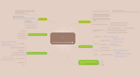 Mind Map: La Consommation Collaborative