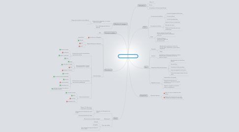 Mind Map: Cours Fonctions-Graphes