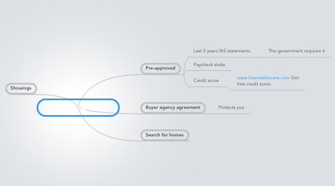 Mind Map: Home Buying Process