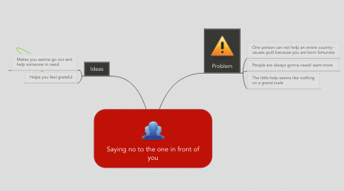 Mind Map: Saying no to the one in front of you