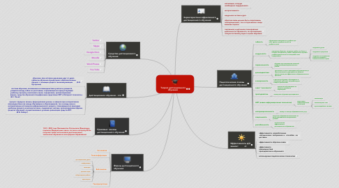 Mind Map: Теория дистанционного обучения