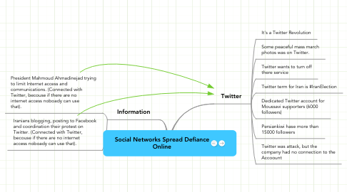 Mind Map: Social Networks Spread Defiance