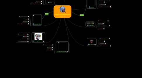 Mind Map: Среды дистанционного обучения