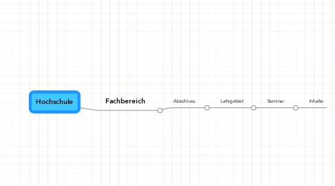 Mind Map: Hochschule