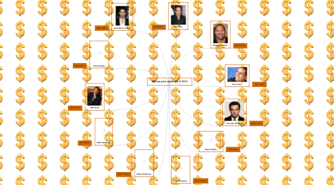 Mind Map: Highest paid celebrities of 2012