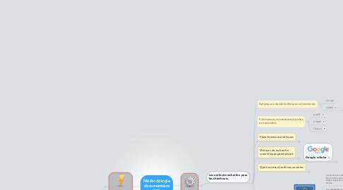 Mind Map: Ressources numériques Philo M1 cours 3