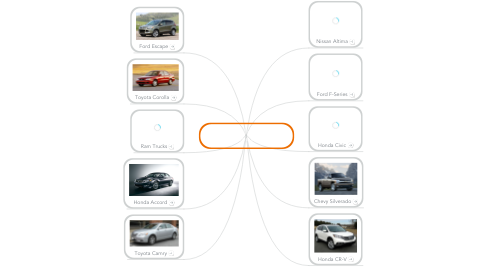 Mind Map: The Top Selling Vehicles/ Cars in the US 2012