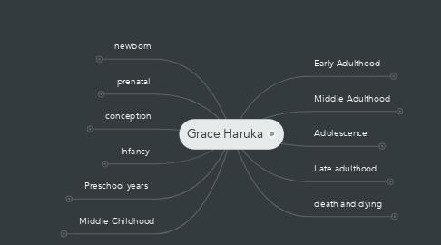 Mind Map: Grace Haruka